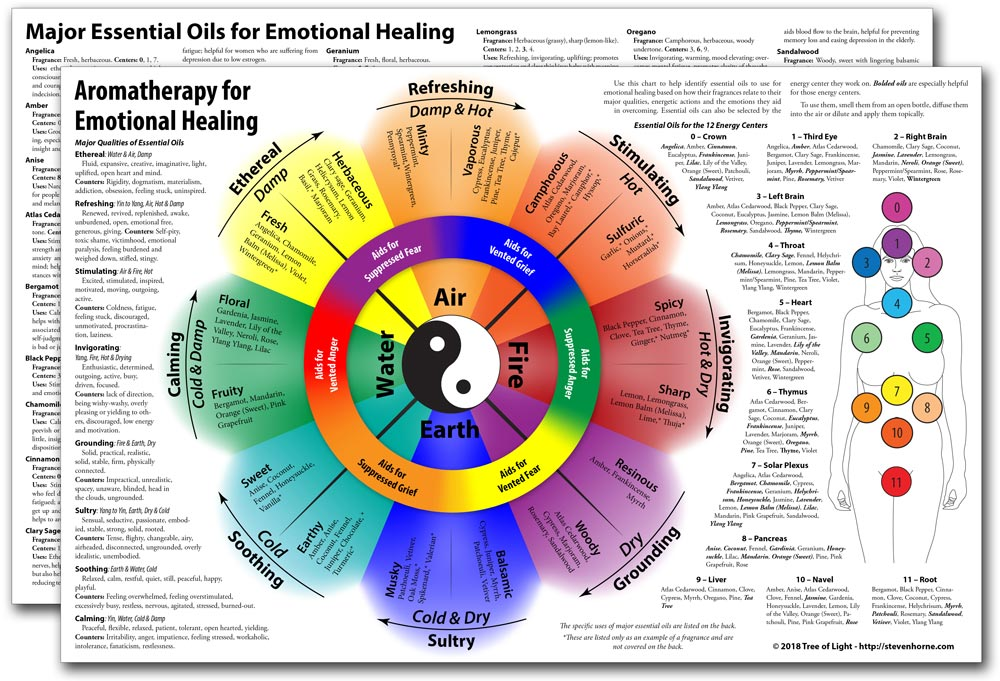Aromatherapy for Emotional Healing Chart