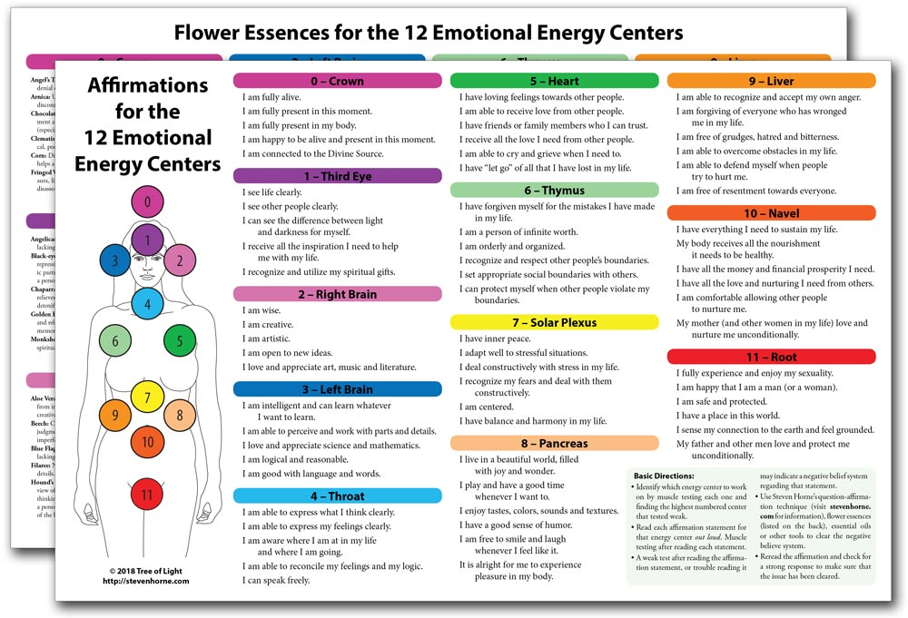 Essential Tools for Emotional Healing Chart
